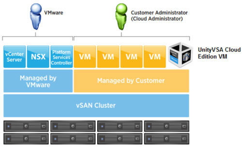 Dell-EMC-Unity-and-VMware-Cloud